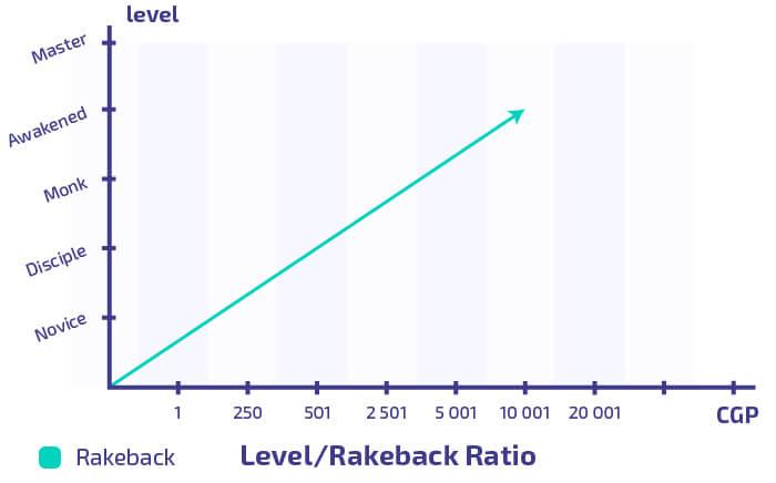 Rakeback and levels