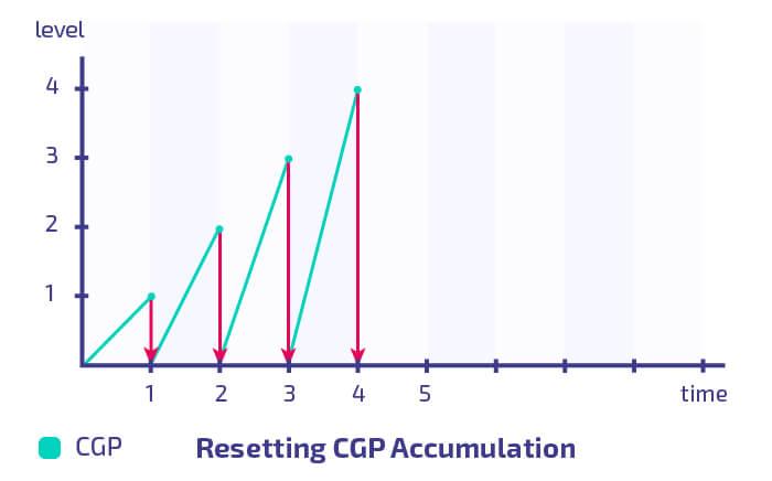 Resetting Rakeback Levels